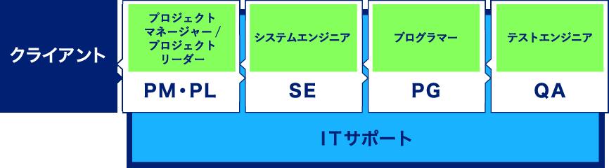 ITサポート